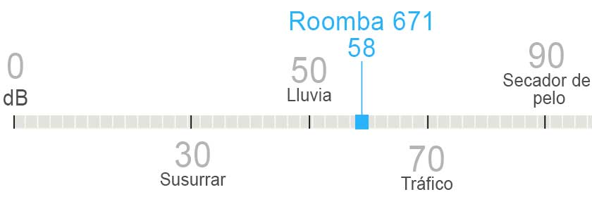 nivel de ruido irobot roomba 671