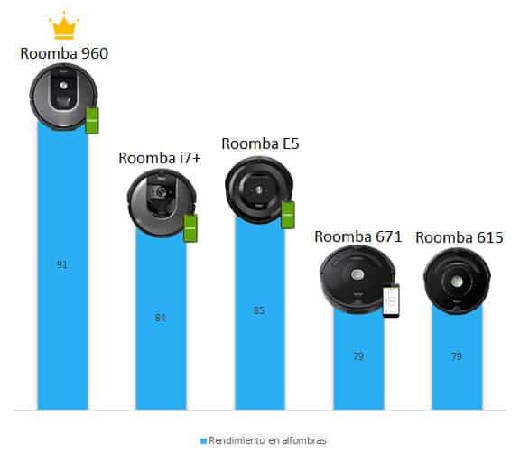 Roomba comparativa rendimiento en alfombras