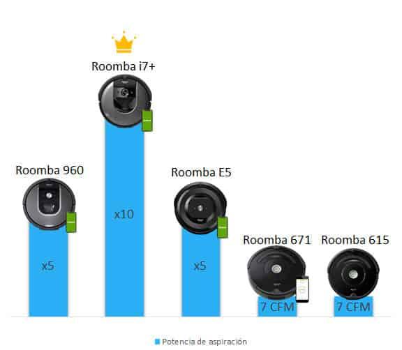 Comparación roomba potencia