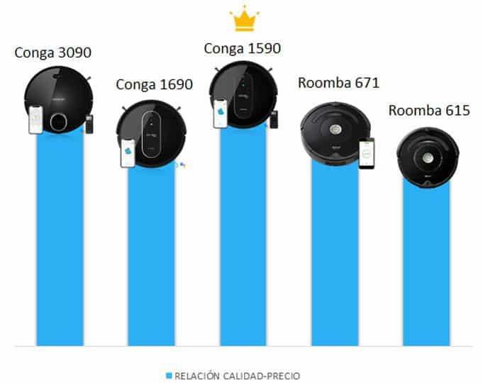Comparación del conga 1590 con otros robots aspiradores